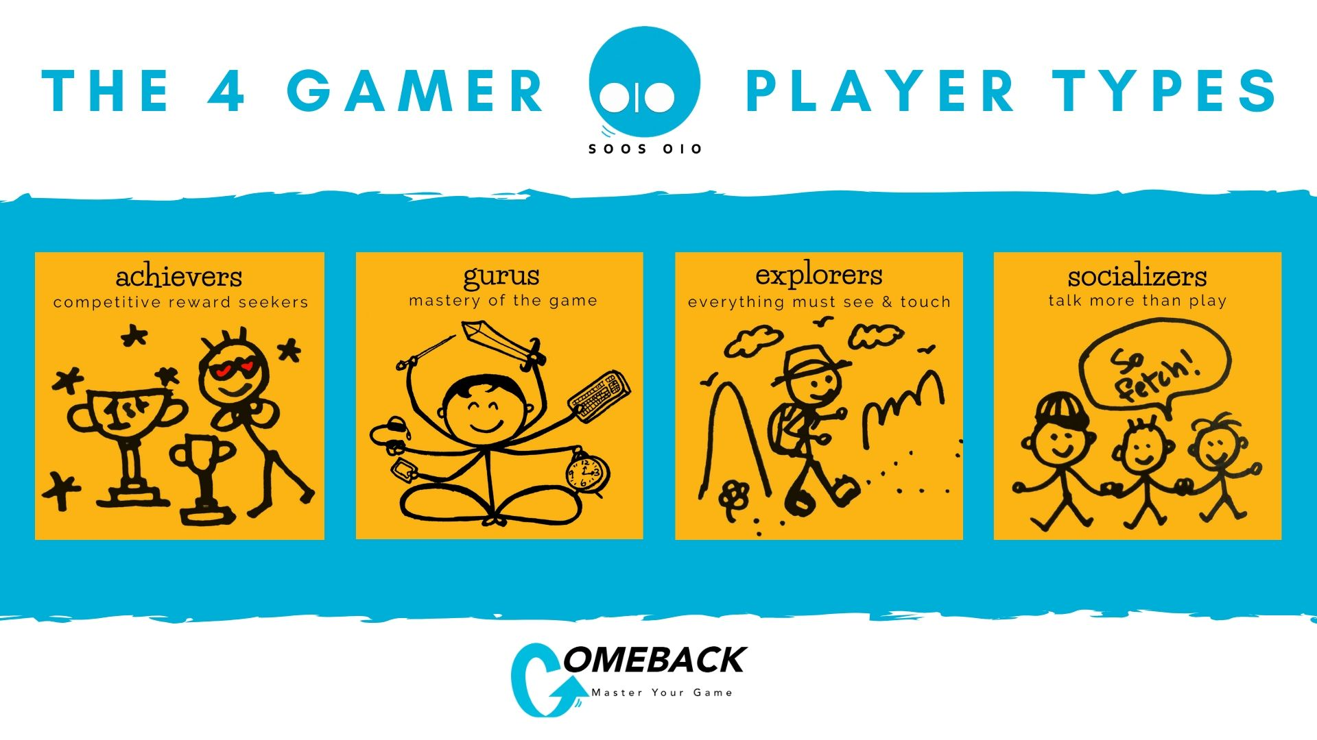 The 4 Gamer Player Types